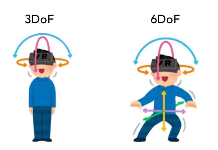 3DoF (3x rotační pohyby hlavou) VS 6DoF (3x rotační pohyby hlavou + 3x pohyb v prostoru herní plochy)